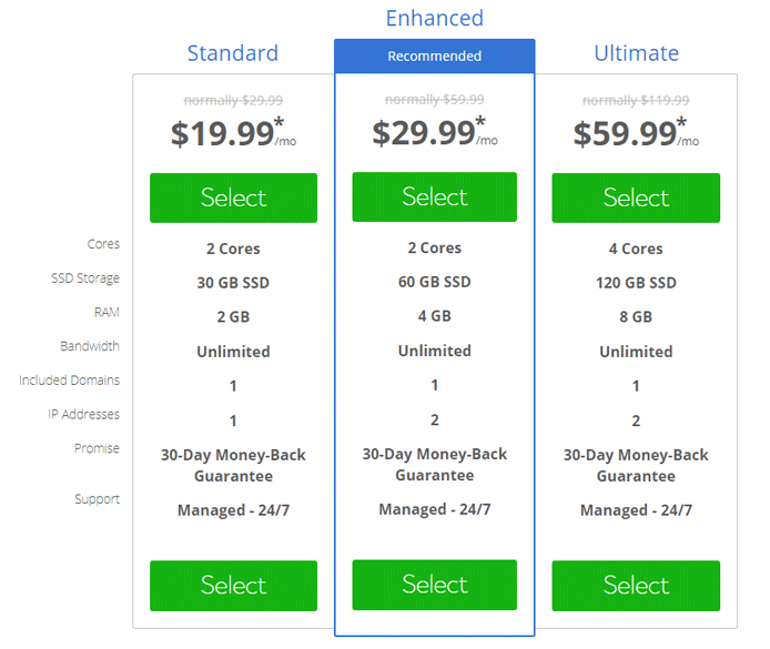 Captura de pantalla de Bluehost VPS Pricing Tiers